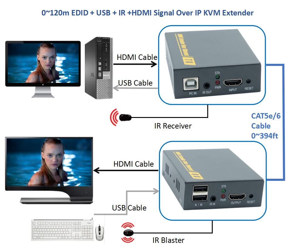 ZY-DT103KM HDMI USB IR Over IP Network KVM Extender 394ft By RJ45 CAT5e CAT6 Cable 1080P HDMI Keyboard Mouse Extender (TX + RX) mirabox usb hdmi kvm extender up to 80m over cat5 cat5e cat6 cat6e lan rj45 single cable lossless non delay with mouse control