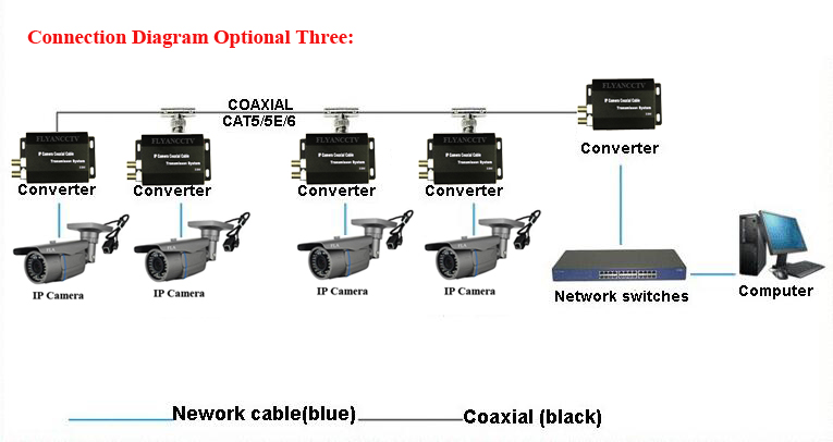 high quality ether extender over coax one cable converter 2km for 3mp 2mp ip  cameras rj45