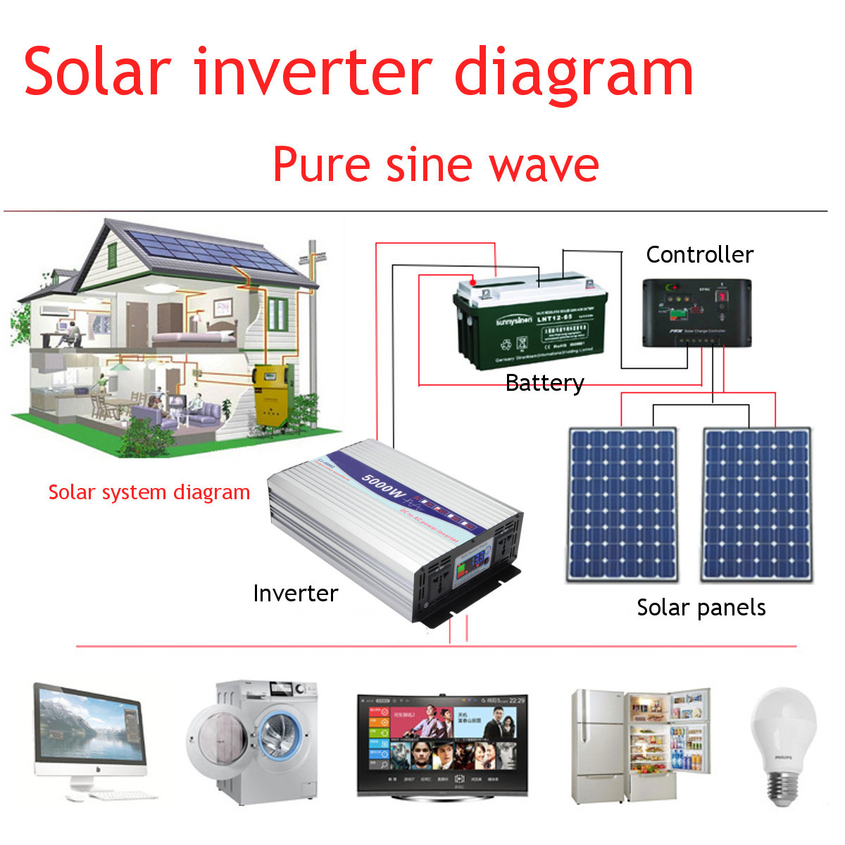 Intelligent Screen Pure Sine Wave Power Inverter 12v 24v To 220v Circuit Diagram In Addition Dual Cooling Fans Extend The Life Of Universal Three Hole Socket Strong Compatibilitymost Appliances Are Suitable