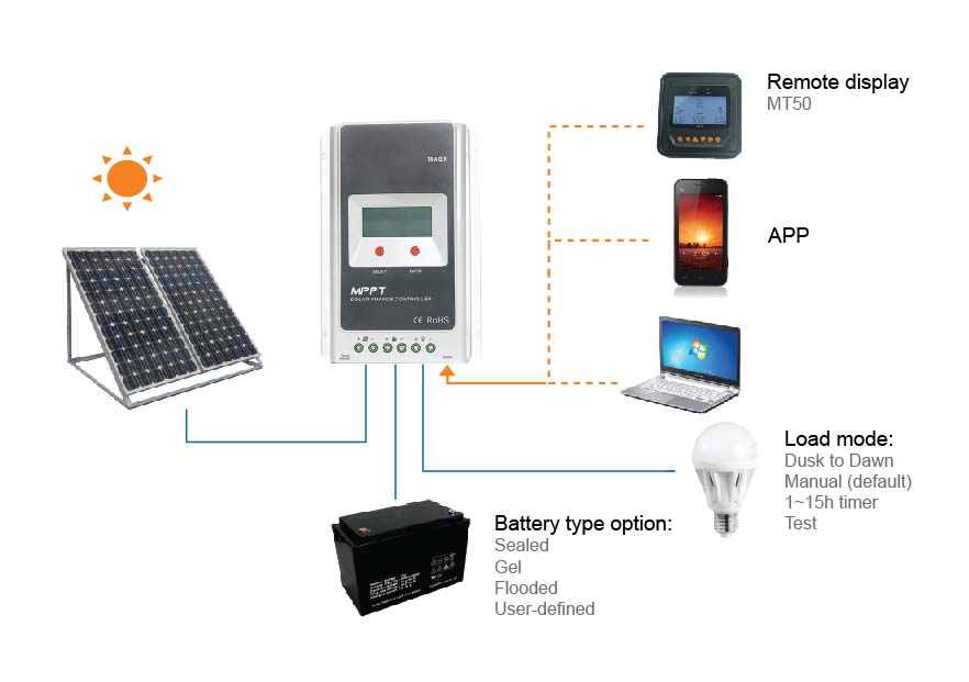 US $130 0 |Tracer4210A 40A 12V/24 MPPT solar charge controller for 150w  250w mono poly solar panel charge to battery for home use-in Solar  Controllers