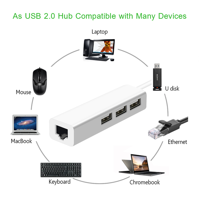 USB Ethernet with 3 Port USB HUB 2.0 RJ45 Lan Network Card USB to Ethernet Adapter for Mac iOS Android PC  RTL8152 USB 2.0 HUB 3