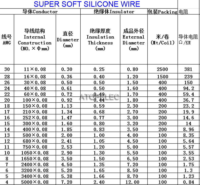 Copper Wire Awg Table Images - Wiring Table And Diagram Sample Book ...