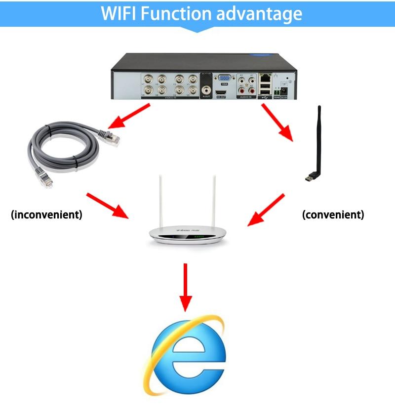 8ch wifi