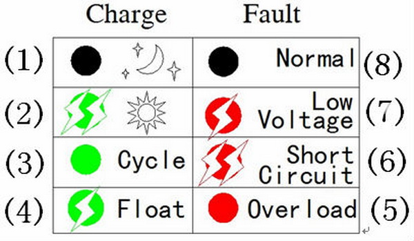 Controladores solares