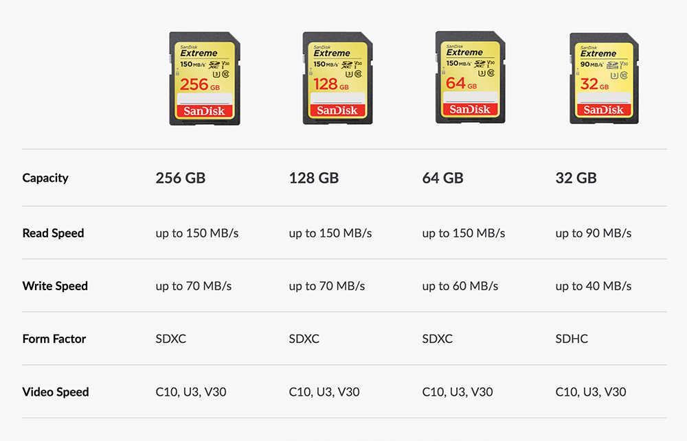 Sandisk Geheugenkaart Extreme Sdhc/Sdxc Sd-kaart 4K Uhd 32 Gb 64 Gb 128 Gb C10 U3 v30 150 Mb/s (32 Gb: 90 Mb/s) UHS-I Flash Card