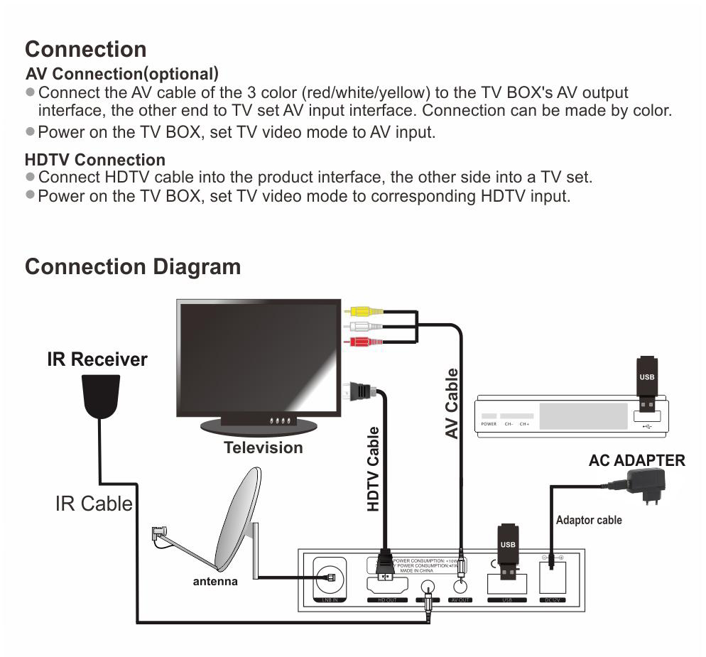 Cheap Receptor de TV via satélite