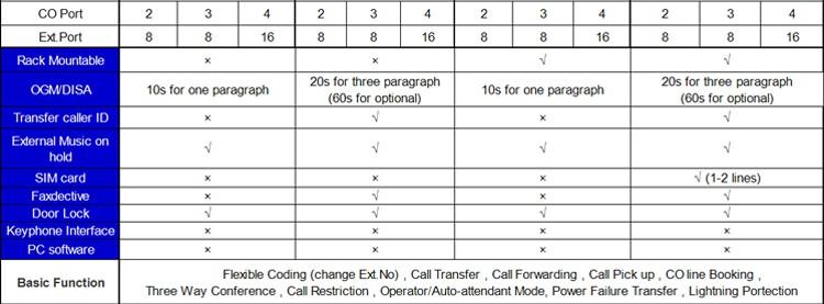 telephone pabx system
