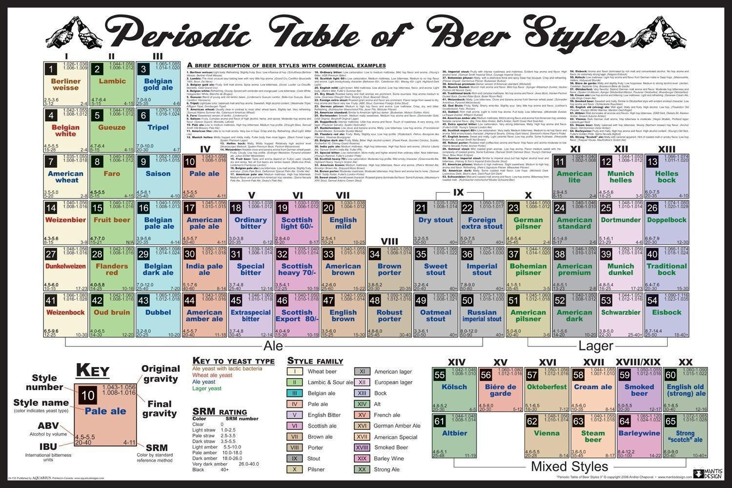 Table english pub table antique periodic table product on alibaba com - Periodic Table Of Beer Poster And Print For Wall 50x75cm Free Shipping Canvas Print China