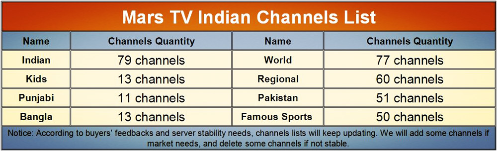 US $190 0 |300 Live TV Channels Indian IPTV Box X92 Android 7 1 TV Box Full  HD 1080P 3GB 32GB Support Indian Pakistan Bangla Kids Channels-in Set-top