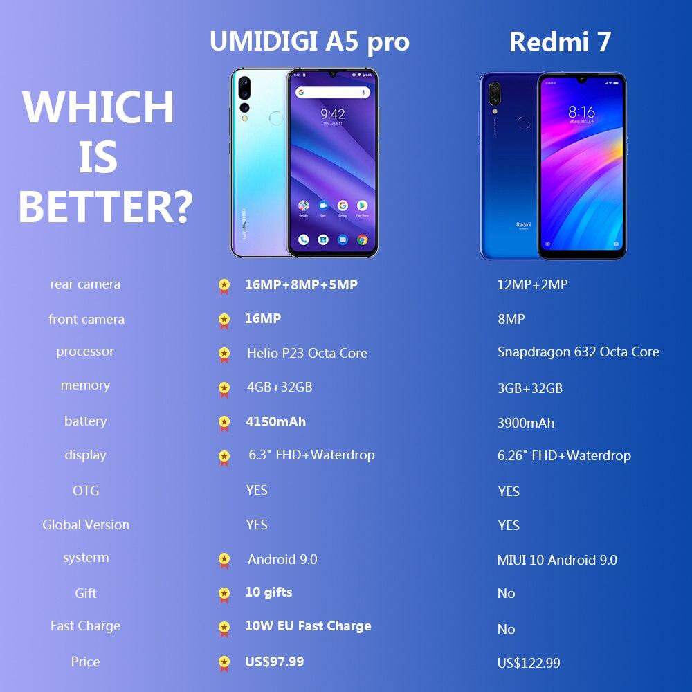 UMIDIGI A5 PRO Android 9 0 Octa Core Mobile Phone 6 3 FHD 16MP Triple Camera UMIDIGI A5 PRO Android 9.0 Octa Core Mobile Phone 6.3' FHD+ 16MP Triple Camera 4150mAh 4GB RAM 32G ROM Smartphone gsm unlocked