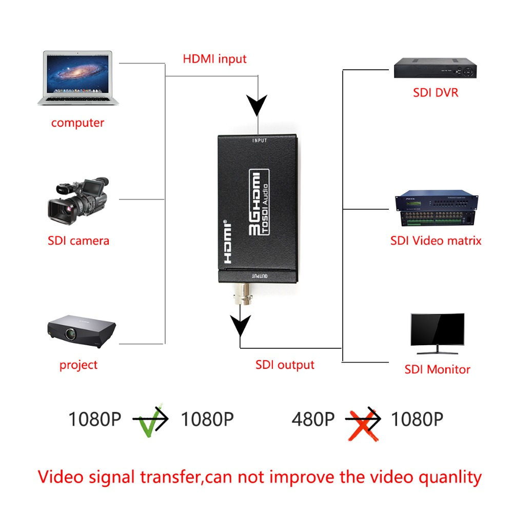 Mini 3G HDMI to SDI Converter Support 1080P 3G HD SD SDI for SDI Monitors With Power Adapter EU US UK AU Plug in HDMI Cables from Consumer Electronics