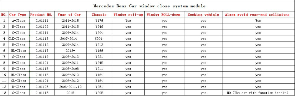 wholesale car window closer module with multifunction for mercedes