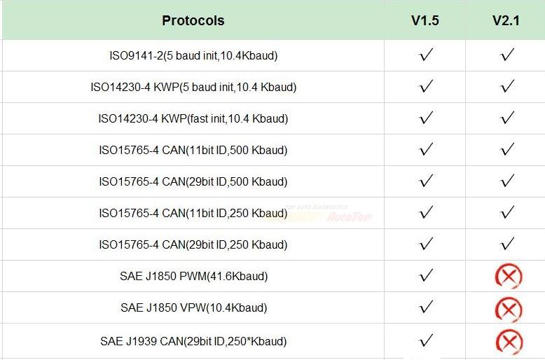 HTB13NkfcwsSMeJjSspe76177VXaz 2019 OBD2 ELM327 1.5 HH OBD Diagnostic Scanner ELM 327 V1.5 WiFi/Bluetooth OBDII Auto Code Reader Support OBD2 OBD 2 Protocols