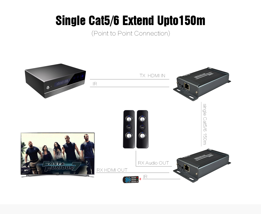 MiraBox HSV891 IR HDMI Extender Support 1080p Full HD over Cat5 Cat6 RJ45 IR HDMI Transmitter and Receiver over IP TCP UTP (4)