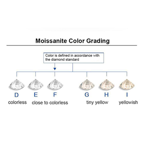 Image 5 - BOEYCJR 3ct 9mm D צבע עגול מבריק Moissanite Loose אבן VVS1 מעולה לחתוך תכשיטי ביצוע סטון אירוסין טבעת