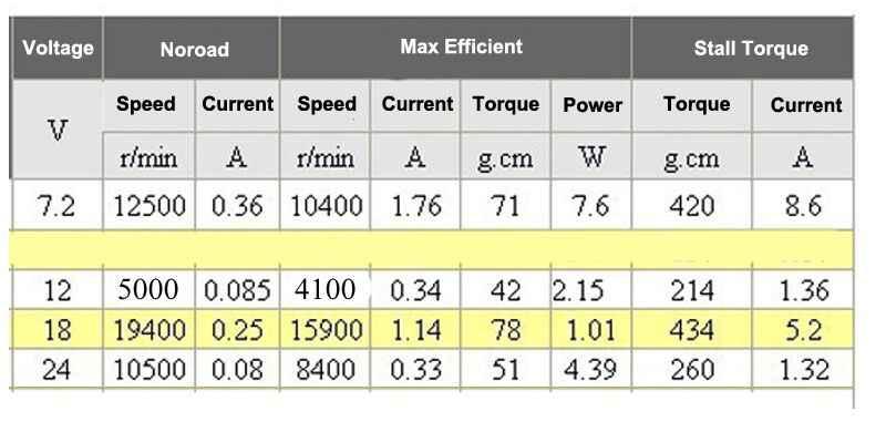 Bringsmart RS365 موتور تيار مباشر ، عالية السرعة 19400r/دقيقة ، استخدام ل مجفف الشعر/جامع غبار/DIY نموذج