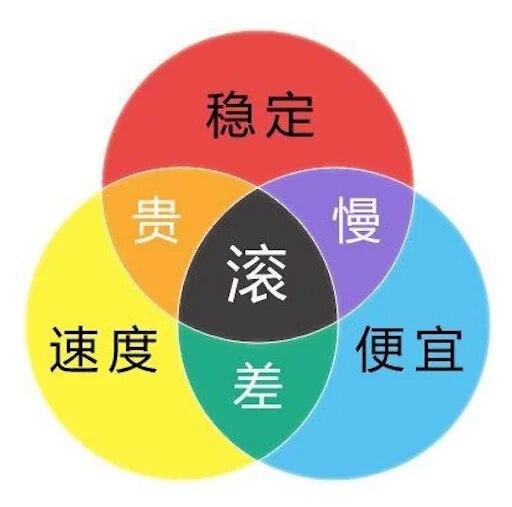 羊毛党之家 顺便分享我对于VPS主机的一些经验给入坑萌新 https://yangmaodang.org