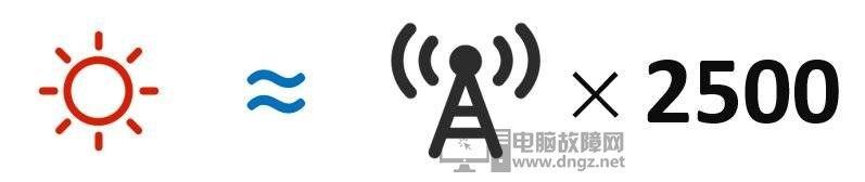 5G网速快功率高 5G的基站辐射应该会很大吧?14