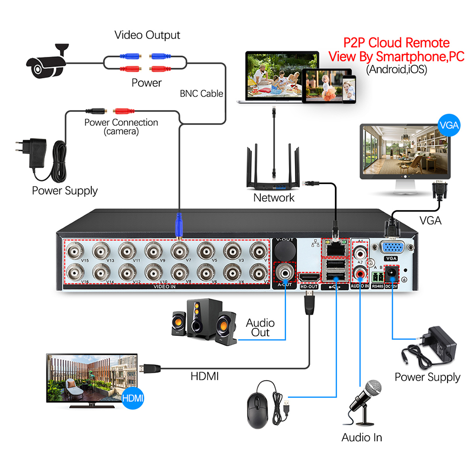 Image 2 - Techage 16CH 1080N DVR CCTV Security System AHD DVR Kit 2MP 1080P IR Outdoor IP66 Waterproof Camera P2P Video Surveillance Set-in Surveillance System from Security & Protection