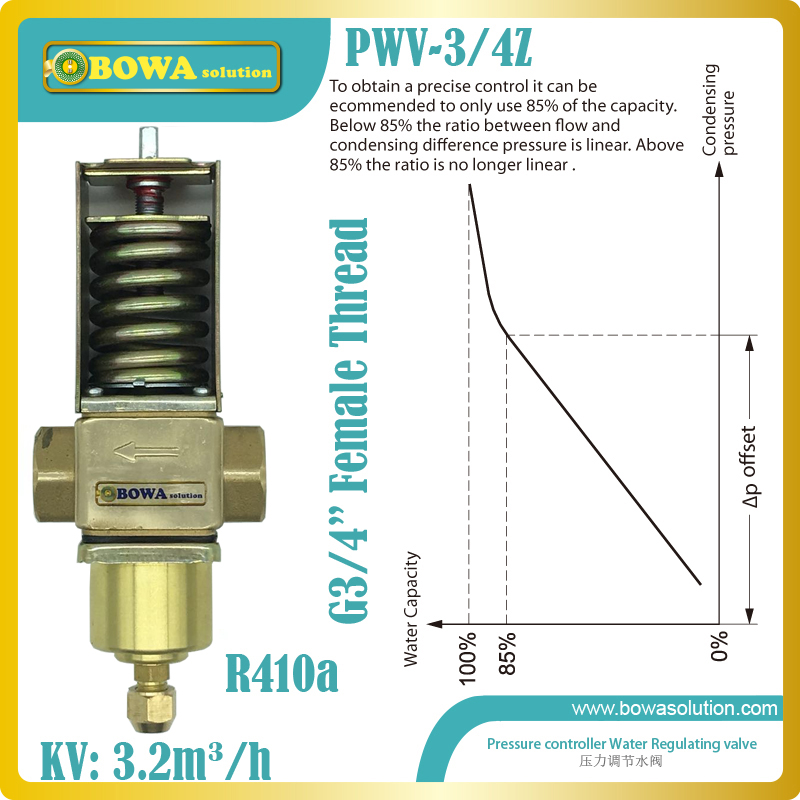 R410a water operated water valve/reverse acting valve are mostly used in bypass lines and heat pump applications 11kw heating capacity r410a to water and 4 5mpa working pressure plate heat exchanger is used in r410a heat pump air conditioner