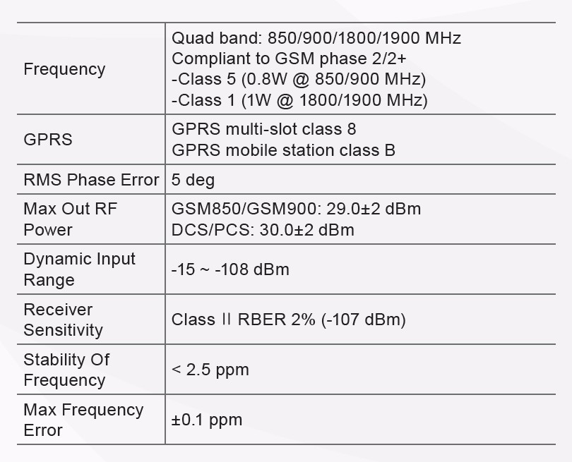 GSM Specifications
