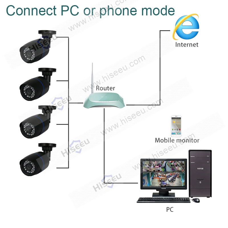 Service Fees FAQ Hiseeu IP Camera How To Connect PC And Smart Phone