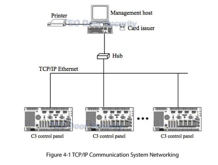 c3-100-tcp-ip