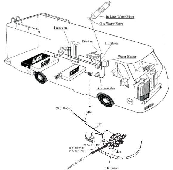 Online Shop Surflo Kdp 42 Electric Water Pump Long Life Brush Motor