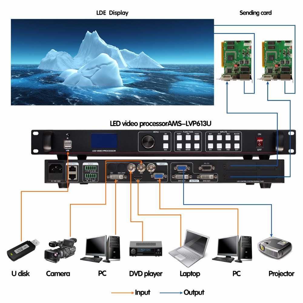 full color led display factory price AMS-LVP613U with  USB input signal  in aliexpress china hot selling video wall controllerfull color led display factory price AMS-LVP613U with  USB input signal  in aliexpress china hot selling video wall controller