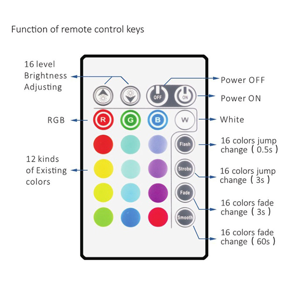 Image 5 - 5V 50CM 1M 2M LED Strip Light USB Cable Power Lamp SMD 5050 RGB 24KEY RGB IR Remote Control Lamp Tape For TV Background Lighting-in LED Strips from Lights & Lighting