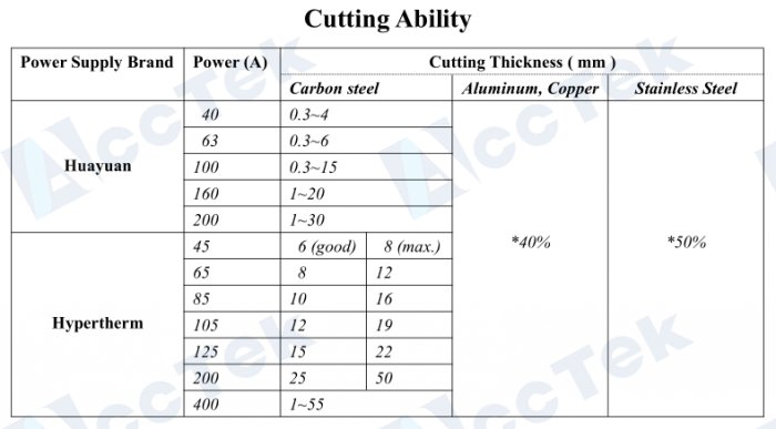plasma cutting ability