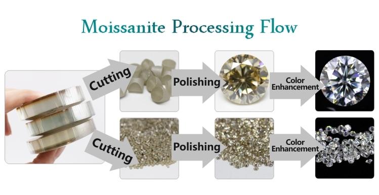 moissanite processing