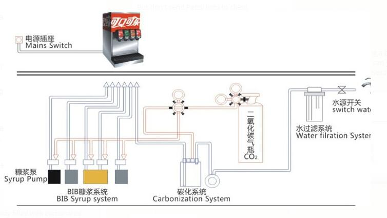 soda system installation diagram wiring diagrams control Shower Pan Diagram cola flavored concentrated syrup soda fountain machine coke fountain instruction installation breqs125s soda system installation diagram