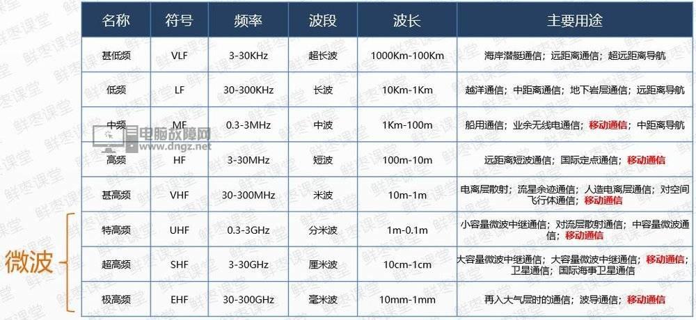 5G网速快功率高 5G的基站辐射应该会很大吧?7