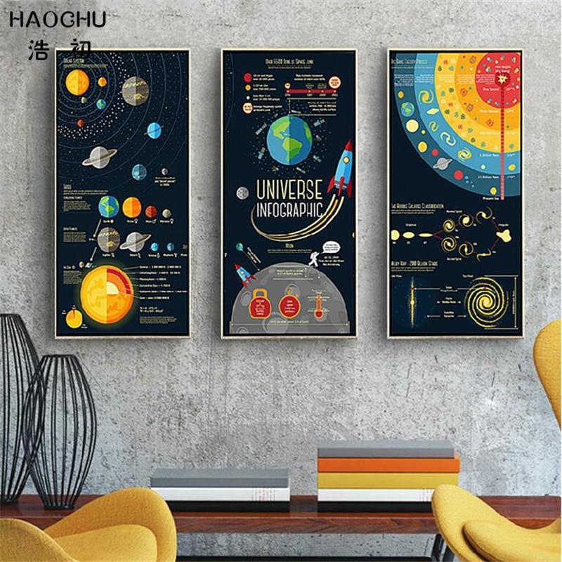 HAOCHU Cartoon Universe Canvas Painting Science Wall