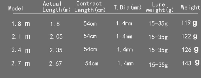 Image 5 - portable telescopic spinning fishing rod 1.8m 2.7m ultralight carbon bait casting rod hard short baitcast lure stick pesca pole-in Fishing Rods from Sports & Entertainment