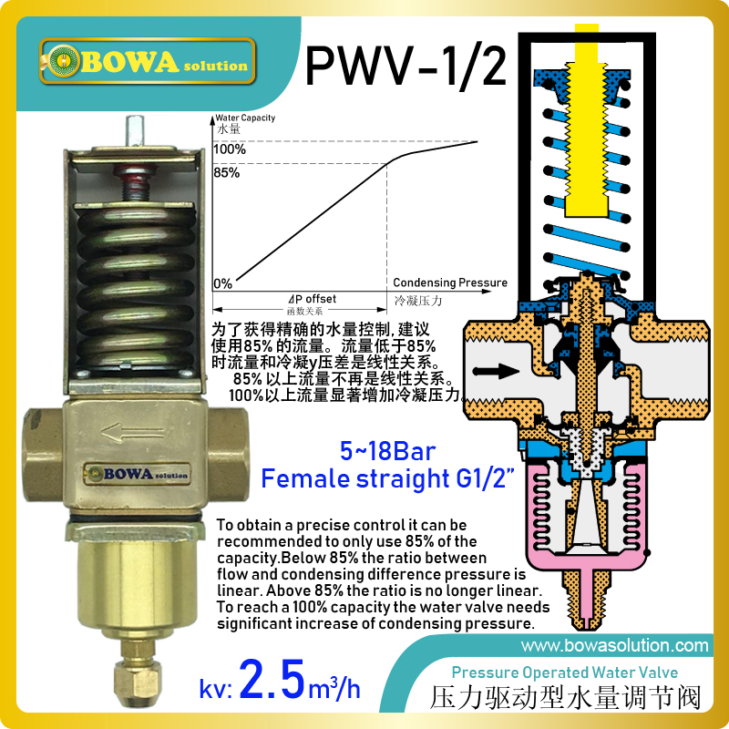 Pressure operated water valves are used for regulating the flow of water in refrigeration plants with