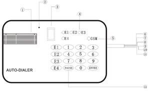 Image 3 - SIM Card GSM Dialer Fisso Wireless Terminal 850/900/1800/1900 Mhz Per La Chiamata tradurre o di Allarme sistema NO NC ingresso