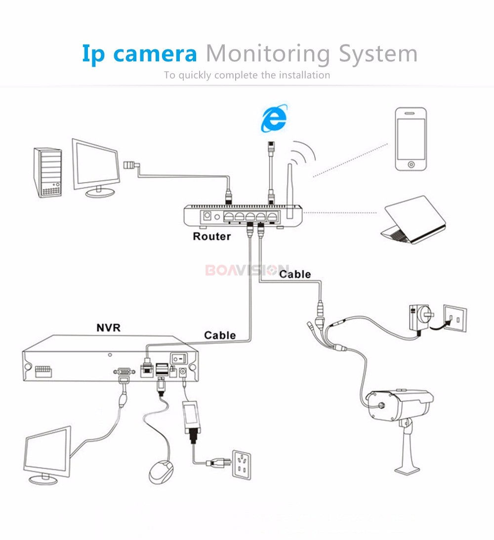 13 CCTV Security Camera 720P