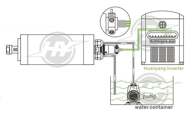 Huanyang Drives Vfd Inverters 1 5kw 110v Frequency Converter And Spindle Motor 800w 110v Water Cooling Er11 Collet 24000rpm Frequency Converter Vfd Inverterinverter 1 5kw Aliexpress