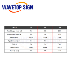 Image 3 - WaveTopSign Reci T2 90W 100W CO2 Laser Tube Length 1250mm Dia.65mm for Laser Engraving Cutting Machine S2 Z2