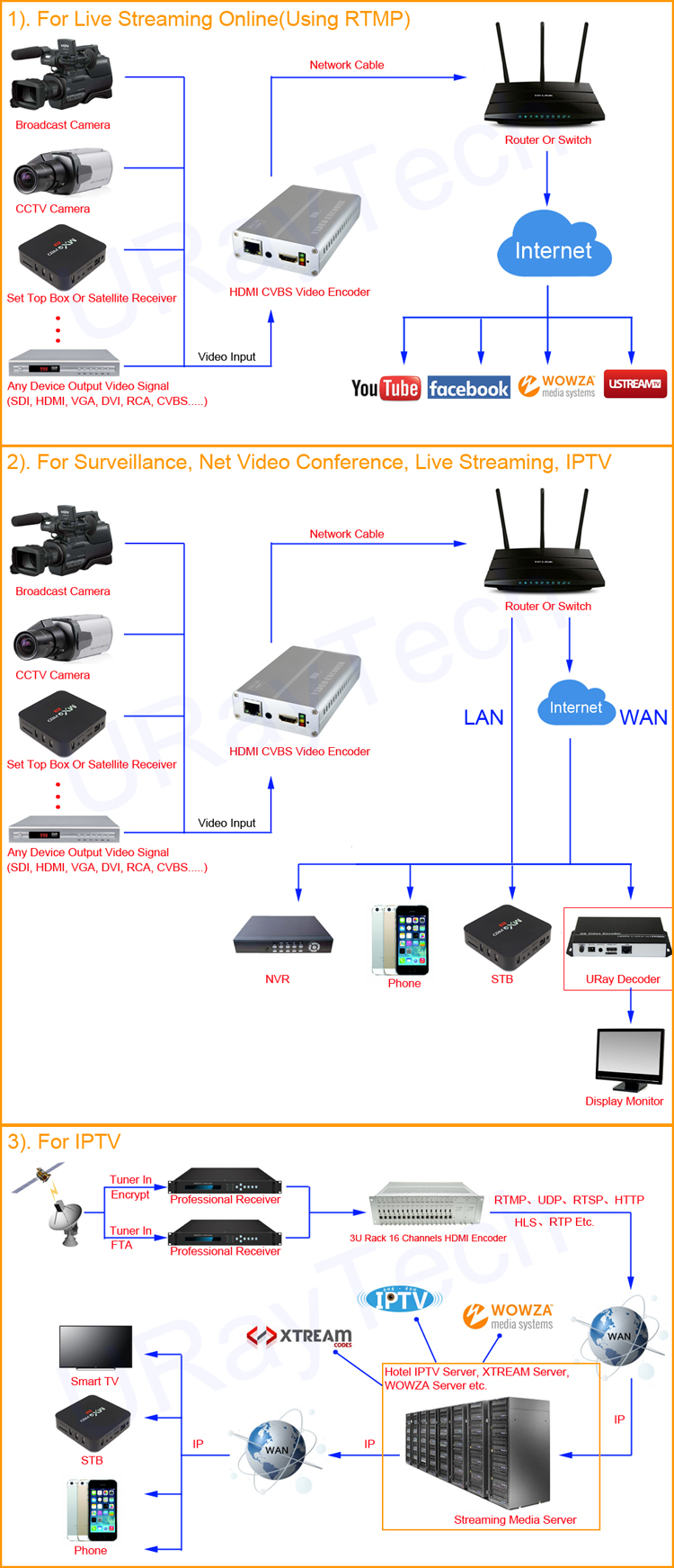 small resolution of the hevc h 265 h 264 hdmi av cvba rca video encoder model no uhae265 1 is our newest professional hd audio and video encoding device with powerful