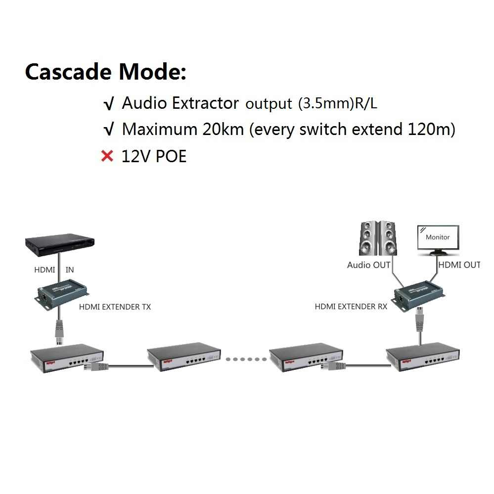1x3 HDMI Splitter 3 Port 120m HDMI Extender Audio Extractor over network  TCP IP Extender HDMI Ethernet Lan by RJ45 Cat5e Cat6