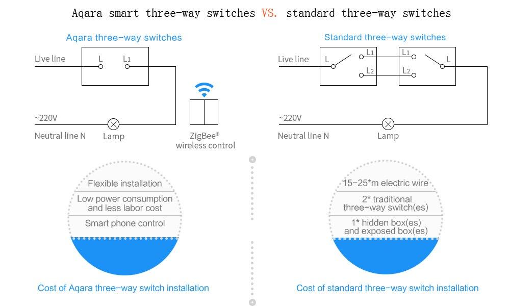 Xiaomi Aqara Wand Schalter Smart Licht Switch Control ZigBee Version ...