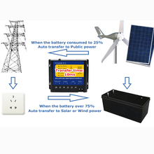 Q4500W interrupteur d'alimentation régulateur de tension 12 V 24 V 48 V 110 V 220 V AC110V-120V automatique double transfert contrôleur pour système solaire