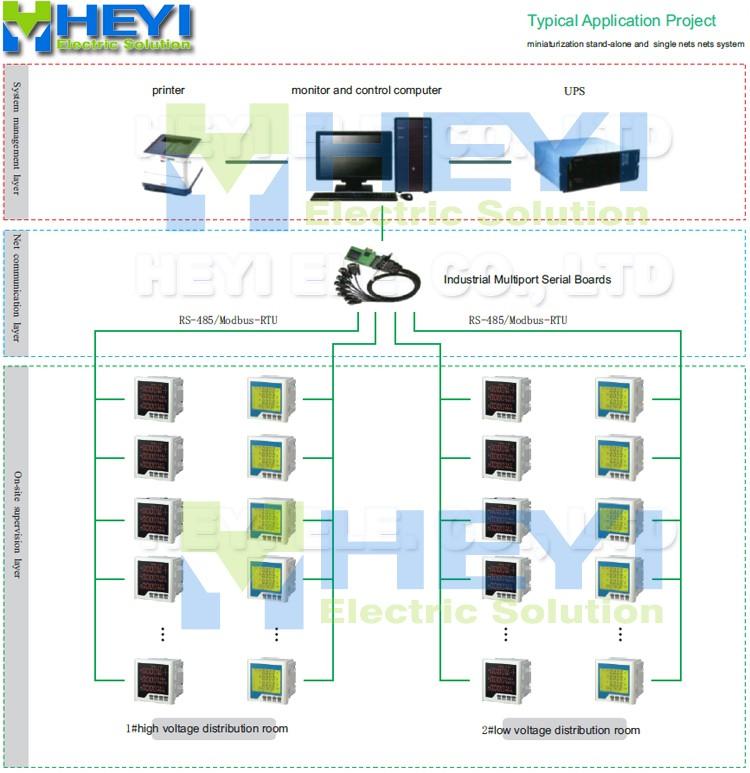 application of digital meter