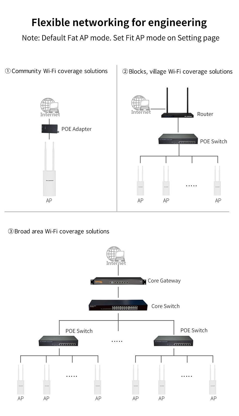 Cheap Roteadores sem fio