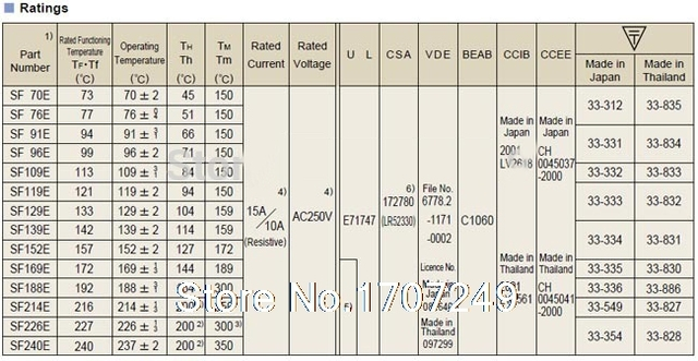 Free Shipping 200PCS/lot NEW SF139E SEFUSE Cutoffs Thermal Fuse 142C  142 Degree 10A 250V Metal fuse SF139E