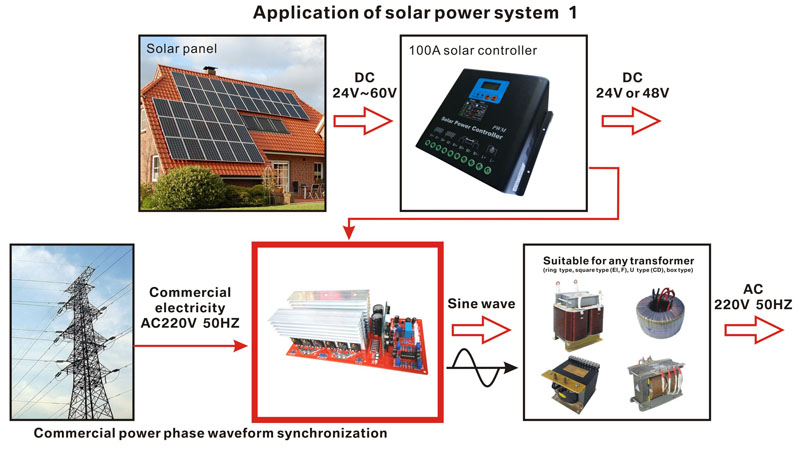 US $183 0 |4500W DC36V to AC220V or 110V 50Hz UPS AC phase synchronous  solar power uninterruptible power supply pure sine wave inverter-in  Inverters &