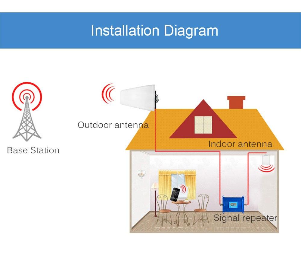 Display Signal GSM 900MHz 5